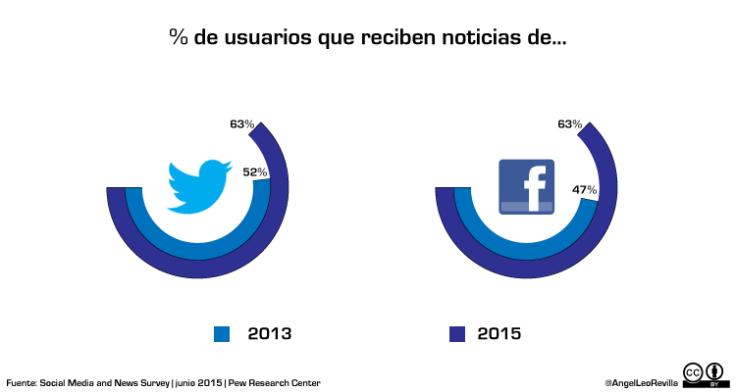 PorcentajeUsuariosQueRecibenNoticiasEnTwitteryFacebook